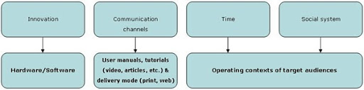 Parallelism of DOI elements with technical communication concerns